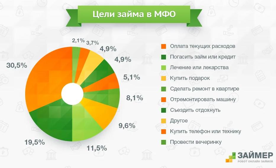 Кредиты до 10000000 рублей